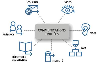 la communication unifié avec Rezzo Télécoms